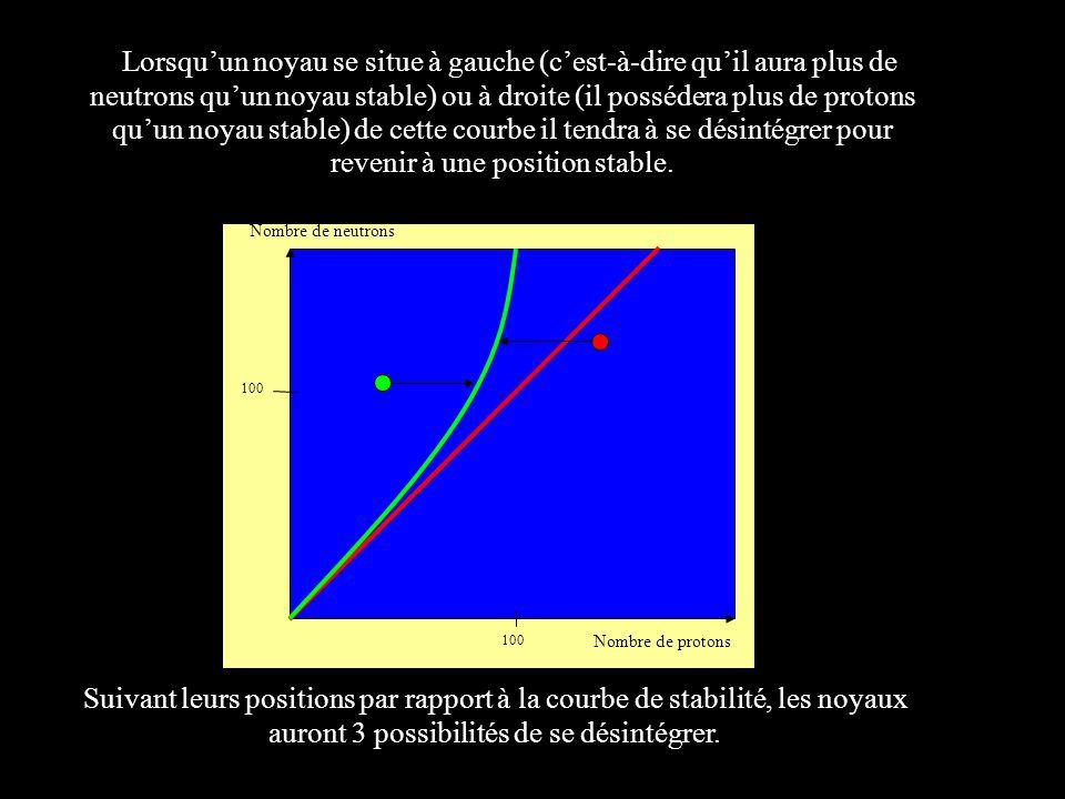 Lorsquun noyau se situe à gauche (cest-à-dire quil aura plus de neutrons quun noyau stable) ou à droite (il possédera plus de protons quun noyau stabl