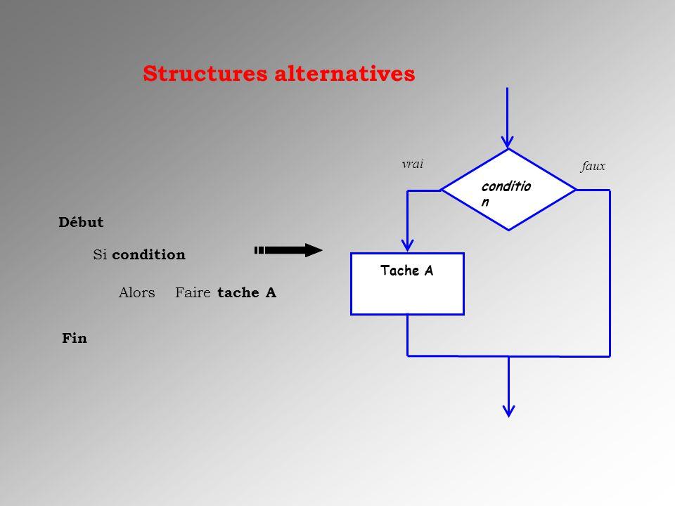 Structures alternatives Début Si condition Alors Faire tache A Fin conditio n Tache A vrai faux