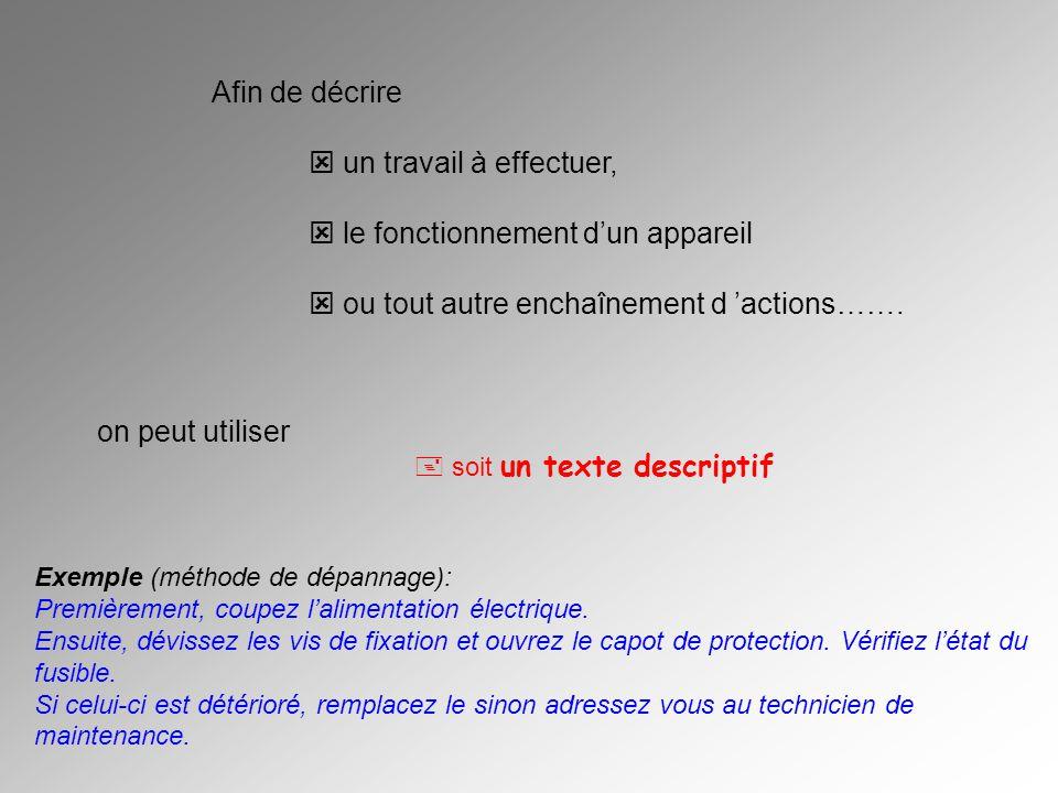 Afin de décrire un travail à effectuer, le fonctionnement dun appareil ou tout autre enchaînement d actions……. on peut utiliser soit un texte descript