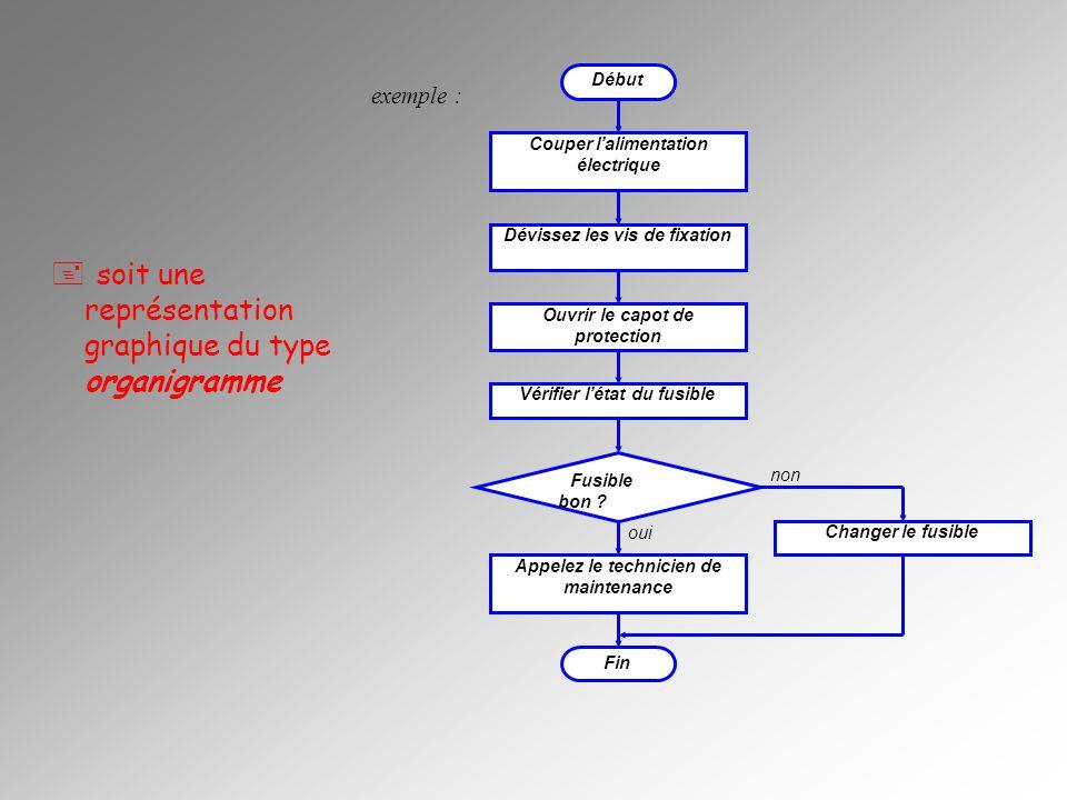 OUI NON La représentation algorithmique consiste en une succession chronologiques détapes lesquelles sont présentées au moyen de symboles dits normalisés dont voici les principaux : Symbole de début et de fin dalgorithme : cette forme (bulle) indique où commence et où sarrête la procédure.