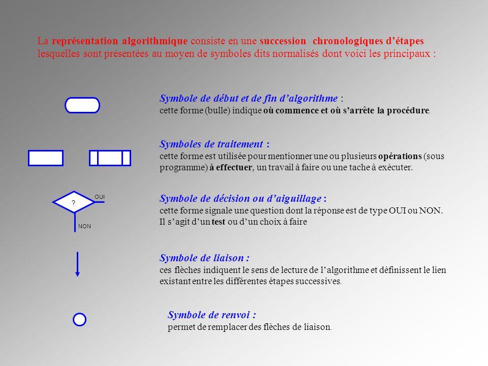 ? OUI NON La représentation algorithmique consiste en une succession chronologiques détapes lesquelles sont présentées au moyen de symboles dits norma