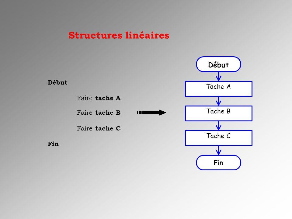 Début algorithme : Alimenter en eau un lave-linge Variables : n, niveau deau dans la cuve Ref : NH niveau haut EV : électrovanne (0 fermé, 1 ouvert) Début actions Répéter Mesurer n EV=1 Jusquà N=NH EV=0 Fin actions Fin algorithme Structures répétitives : exercice 4 Mesurer n n=NH.