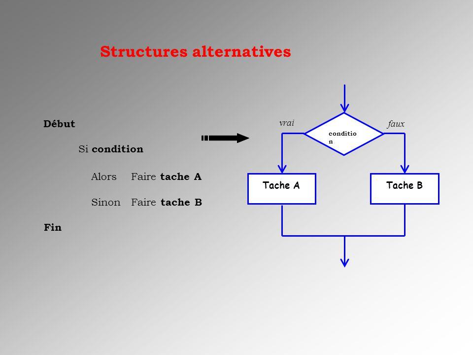 Structures alternatives conditio n Tache ATache B vrai faux Début Si condition Alors Faire tache A Sinon Faire tache B Fin