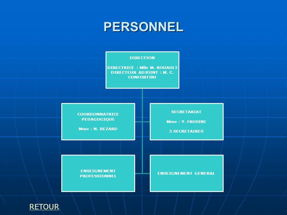 PERSONNEL DIRECTION DIRECTRICE : Mlle M. ROUAULT DIRECTEUR ADJOINT : M. C. CONFORTINI ENSEIGNEMENT PROFESSIONNEL ENSEIGNEMENT GENERAL COORDONNATRICE P