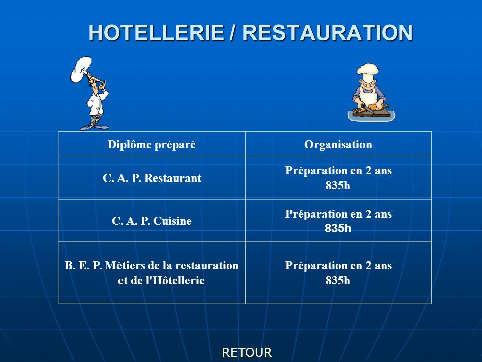 HOTELLERIE / RESTAURATION Diplôme préparéOrganisation C. A. P. Restaurant Préparation en 2 ans 835h C. A. P. Cuisine Préparation en 2 ans 835h B. E. P