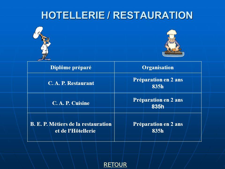 HOTELLERIE / RESTAURATION Diplôme préparéOrganisation C.