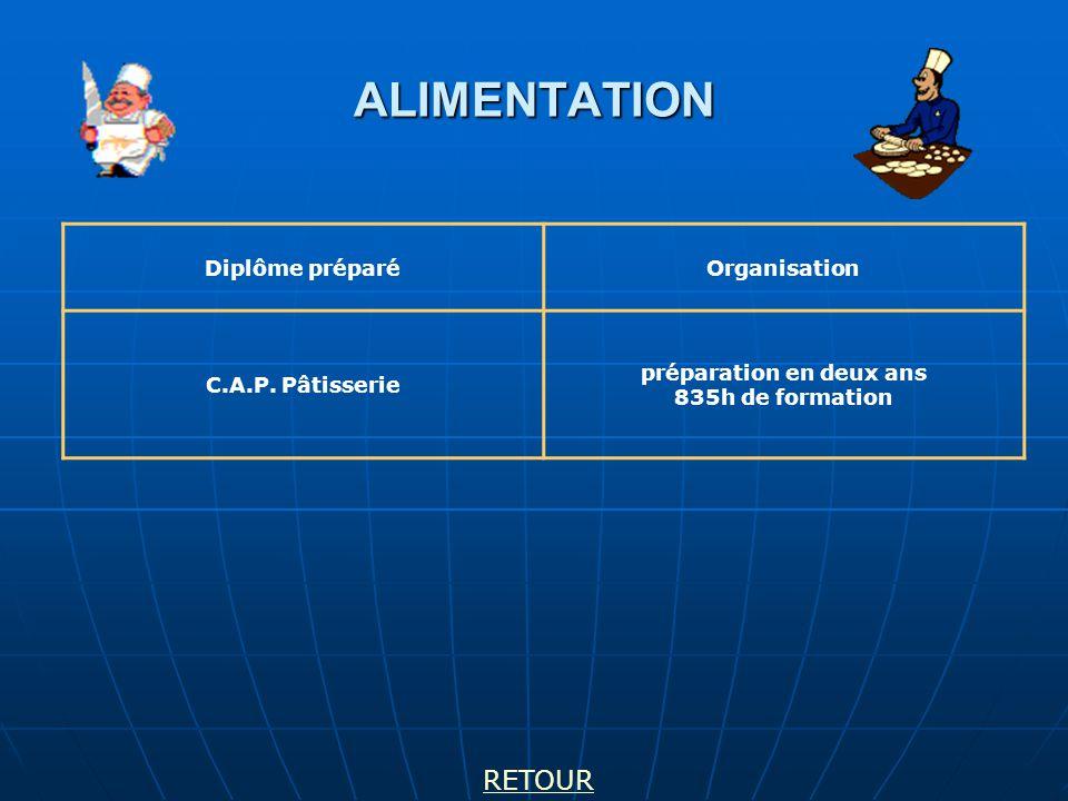 ALIMENTATION Diplôme préparéOrganisation C.A.P. Pâtisserie préparation en deux ans 835h de formation RETOUR