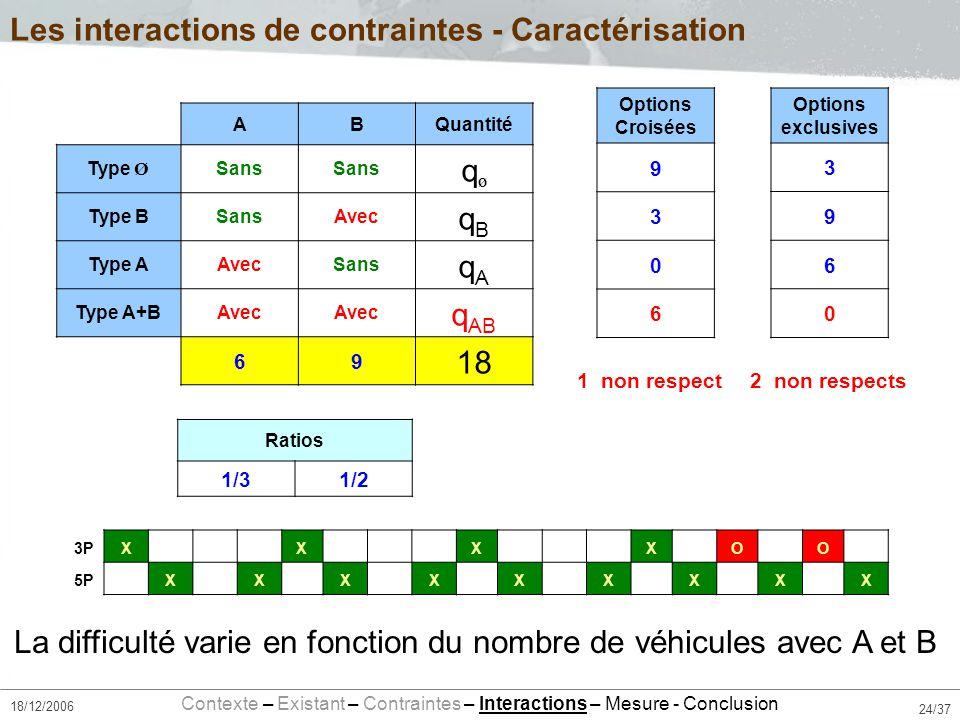 24/37 18/12/2006 ABQuantité Type Ø Sans qØqØ Type BSansAvec qBqB Type AAvecSans qAqA Type A+BAvec q AB 69 18 Les interactions de contraintes - Caractérisation NAVX X X X X O CDX X X X X X X X X 3PX X X X O O 5P X X X X X X X X X Contexte – Existant – Contraintes – Interactions – Mesure - Conclusion La difficulté varie en fonction du nombre de véhicules avec A et B Ratios 1/31/2 Options Croisées 9 3 0 6 Options exclusives 3 9 6 0 1 non respect2 non respects