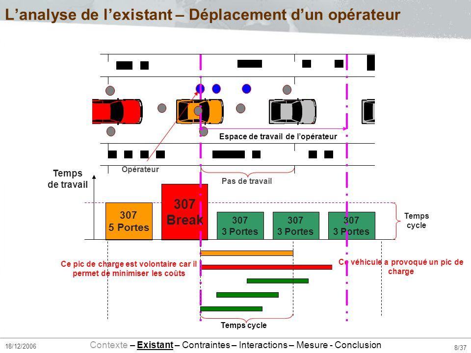 29/37 18/12/2006 I.Lanalyse de lexistant II. Les contraintes despacement III.