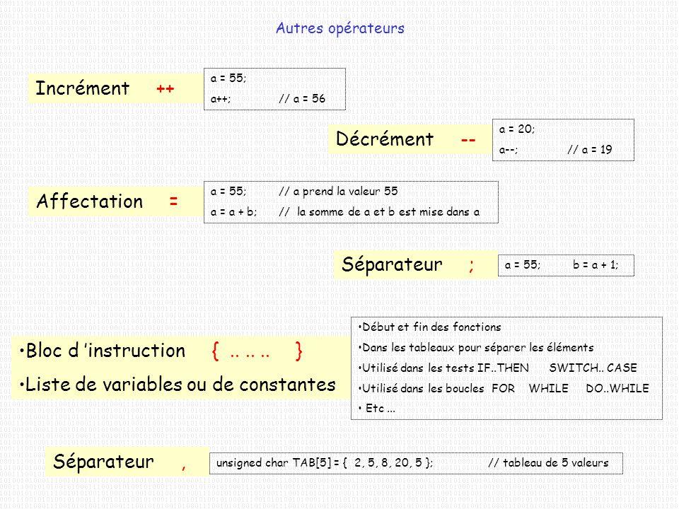 Autres opérateurs Incrément ++ a = 55; a++;// a = 56 Décrément -- a = 20; a--;// a = 19 Affectation = a = 55;// a prend la valeur 55 a = a + b;// la s
