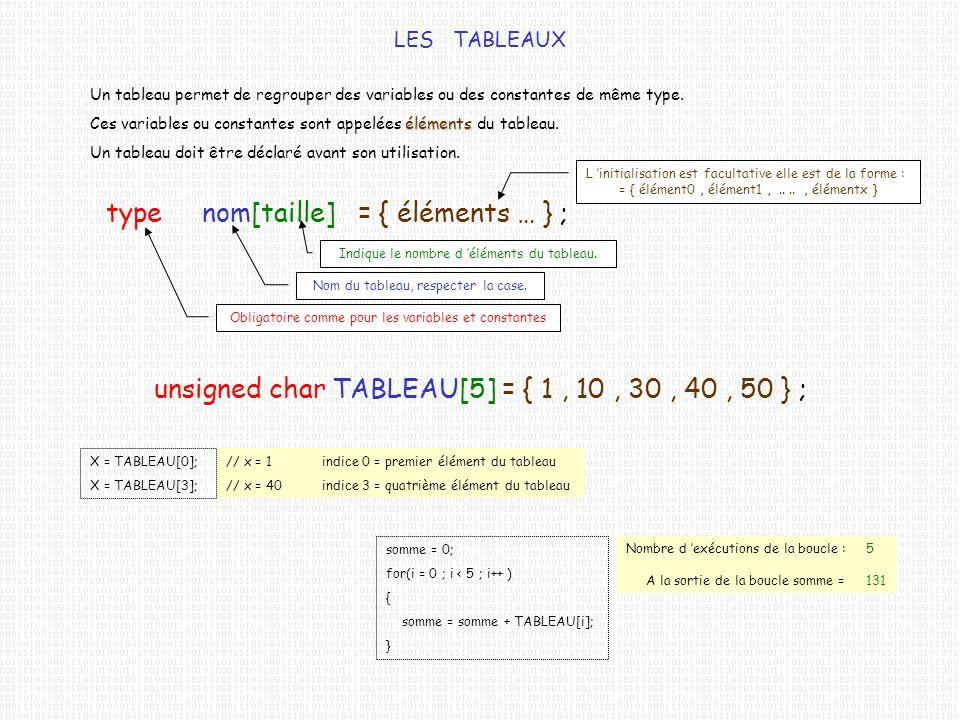 // x = 1 indice 0 = premier élément du tableau // x = 40 indice 3 = quatrième élément du tableau LES TABLEAUX Un tableau permet de regrouper des varia