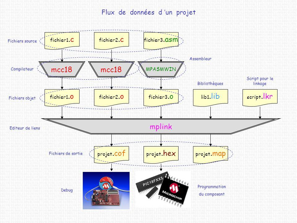 Flux de données d un projet fichier3.asm fichier1.c fichier2.c mcc18 MPASMWIN fichier1.o fichier2.o fichier3.o lib1.lib script.lkr mplink projet.hex p
