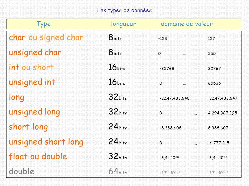 Les types de données char ou signed char8 bits-128…127 unsigned char8 bits0...255 int ou short16 bits -32768…32767 unsigned int16 bits 0...65535 long3