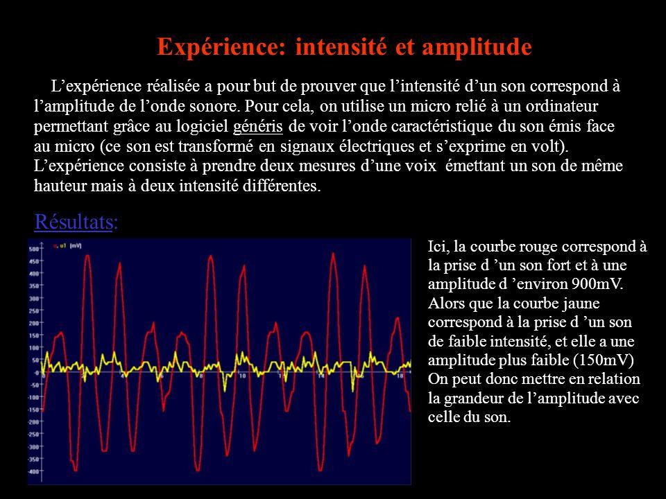 Lexpérience réalisée a pour but de prouver que lintensité dun son correspond à lamplitude de londe sonore. Pour cela, on utilise un micro relié à un o