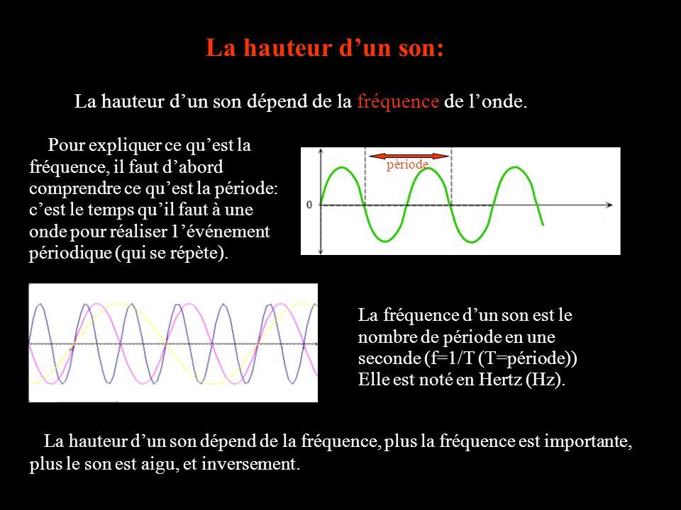La hauteur dun son: La hauteur dun son dépend de la fréquence de londe. Pour expliquer ce quest la fréquence, il faut dabord comprendre ce quest la pé