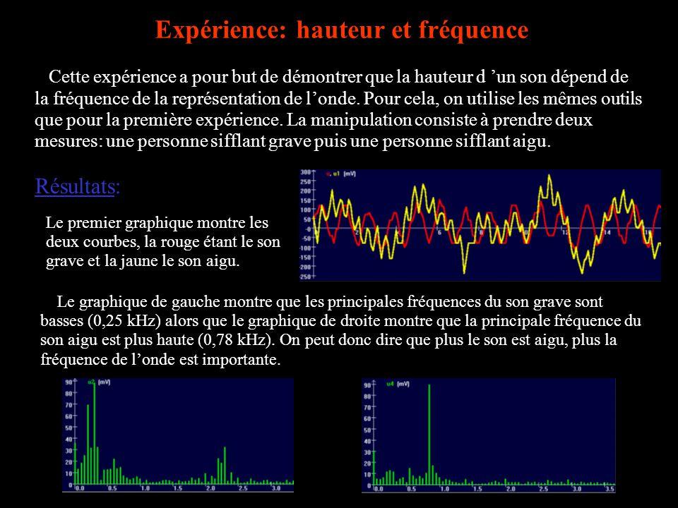 Expérience: hauteur et fréquence Cette expérience a pour but de démontrer que la hauteur d un son dépend de la fréquence de la représentation de londe