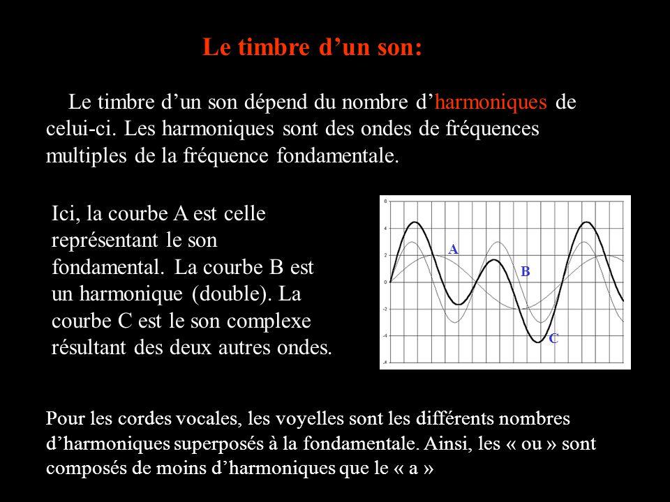 Le timbre dun son: Le timbre dun son dépend du nombre dharmoniques de celui-ci. Les harmoniques sont des ondes de fréquences multiples de la fréquence