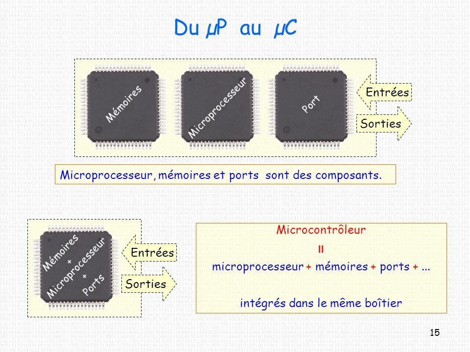 Du µP au µC Entrées Sorties Microprocesseur MémoiresPort Entrées Sorties Mémoires + Microprocesseur + Ports Microprocesseur, mémoires et ports sont de