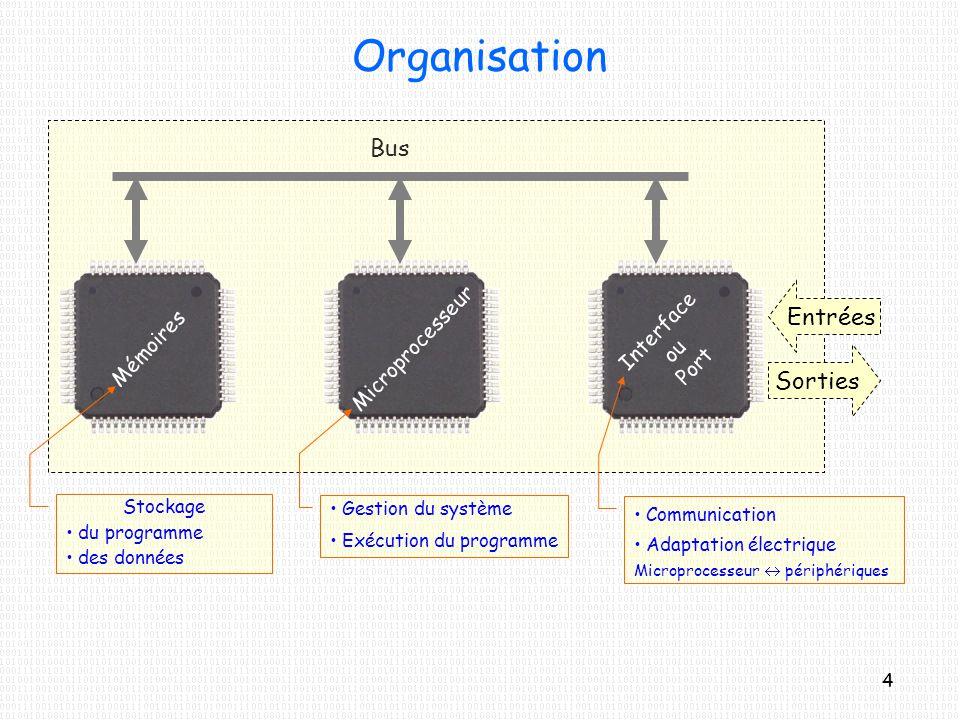 Organisation Bus Entrées Sorties MicroprocesseurMémoires Interface ou Port Stockage du programme des données Gestion du système Exécution du programme