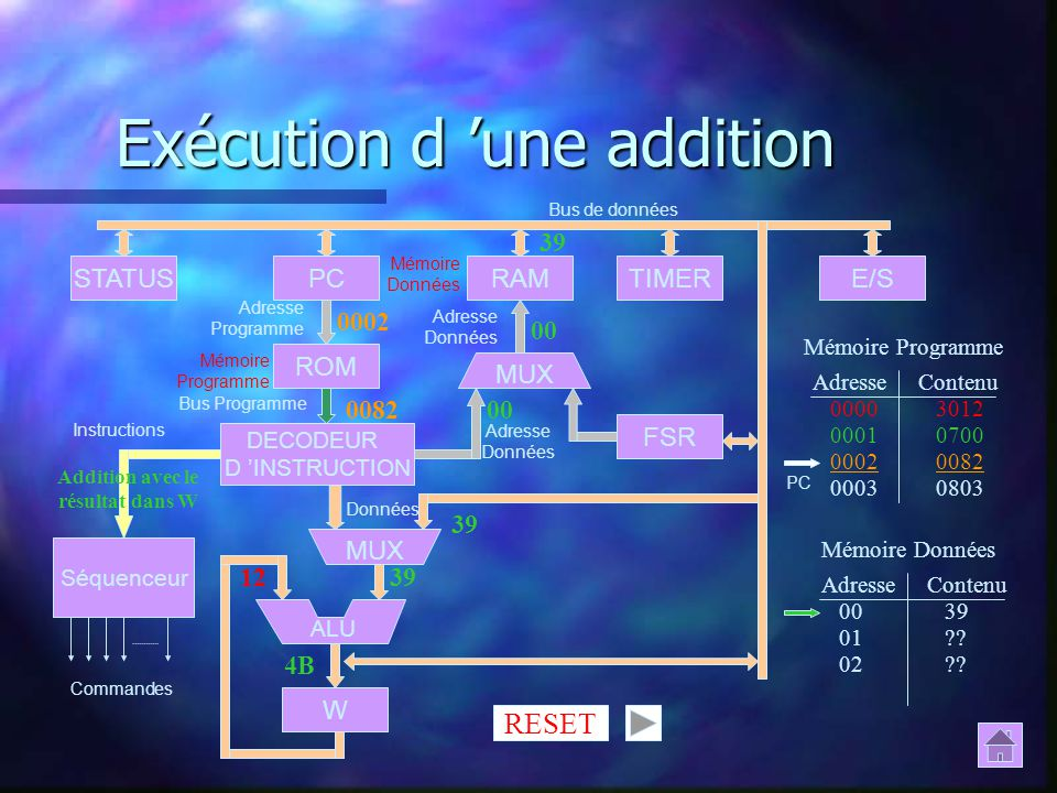 Exécution d une addition FSR STATUSPCRAMTIMERE/S ROM DECODEUR D INSTRUCTION Séquenceur W ALU MUX Commandes Instructions Bus Programme Adresse Programm