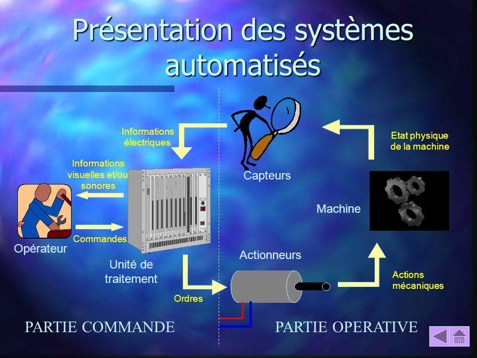 Présentation des systèmes automatisés Opérateur Unité de traitement Actionneurs Capteurs Machine Commandes Informations visuelles et/ou sonores Inform