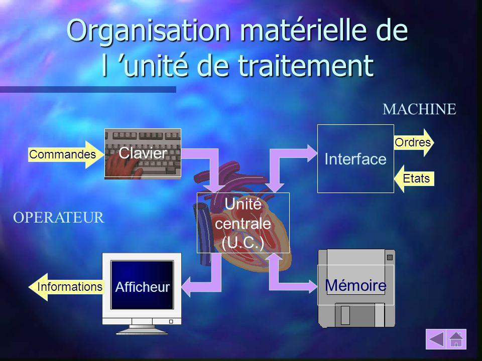 Organisation matérielle de l unité de traitement Clavier Afficheur Mémoire Interface Commandes Informations Ordres Etats Unité centrale (U.C.) OPERATE