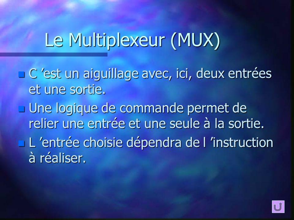 Le Multiplexeur (MUX) n C est un aiguillage avec, ici, deux entrées et une sortie. n Une logique de commande permet de relier une entrée et une seule