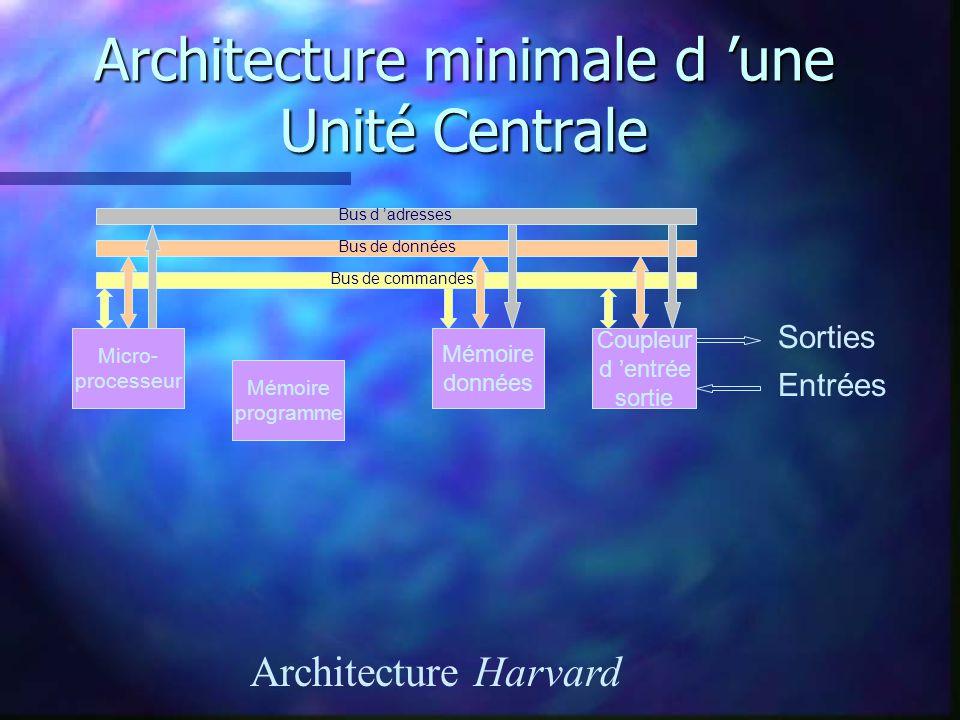 La RAM n La RAM (ou mémoire vive) est ici destinée aux données.