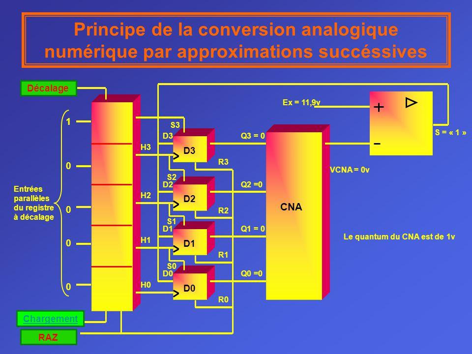 Principe de la conversion analogique numérique par approximations succéssives D0D1D2D3 Décalage Chargement RAZ 1000010000 Entrées parallèles du registre à décalage CNA D3 D2 D1 D0 S3 S2 S1 S0 R0 R1 R2 R3 Q0 =0 Q1 = 0 Q2 =0 Q3 = 0 VCNA = 0v Ex = 11,9v S = « 1 » H3 H2 H1 H0 Le quantum du CNA est de 1v
