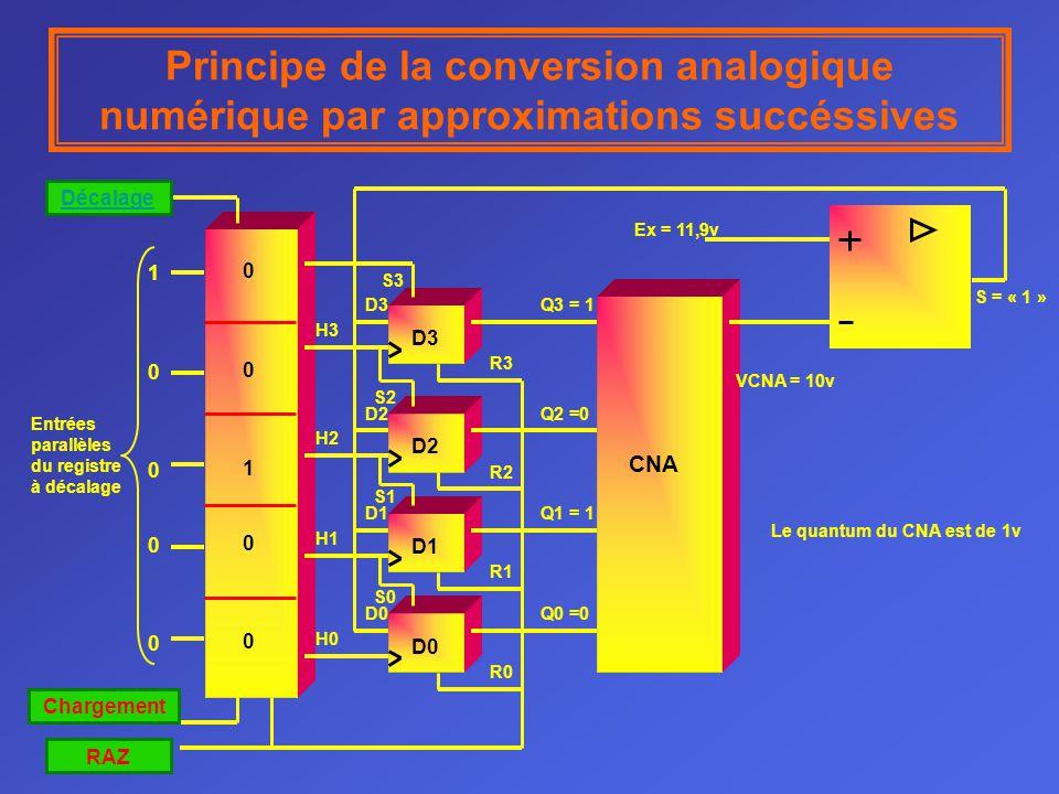Principe de la conversion analogique numérique par approximations succéssives D0D1D2D3 Décalage Chargement RAZ 1000010000 Entrées parallèles du registre à décalage CNA D3 D2 D1 D0 S3 S2 S1 S0 R0 R1 R2 R3 H3 H2 H1 H0 Le quantum du CNA est de 1v 0010000100 Q3 = 1 Q2 =0 Q1 = 1 Q0 =0 VCNA = 10v Ex = 11,9v S = « 1 »