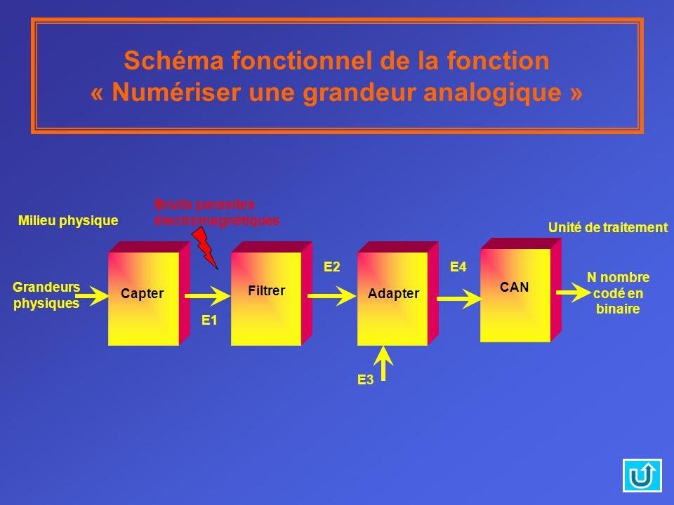 Schéma fonctionnel de la fonction « Numériser une grandeur analogique » Filtrer E2 CAN N nombre codé en binaire E1 Capter Unité de traitement Adapter E3 E4 Bruits parasites électromagnétiques Grandeurs physiques Milieu physique