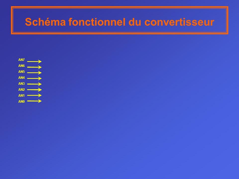Principe de la conversion analogique numérique par approximations succéssives D0D1D2D3 Décalage Chargement RAZ 1000010000 Entrées parallèles du registre à décalage CNA D3 D2 D1 D0 S3 S2 S1 S0 R0 R1 R2 R3 H3 H2 H1 H0 Le quantum du CNA est de 1v 0100001000 Q3 = 1 Q2 =1 Q1 = 0 Q0 =0 Ex = 11,9v VCNA = 12v S = « 0 »