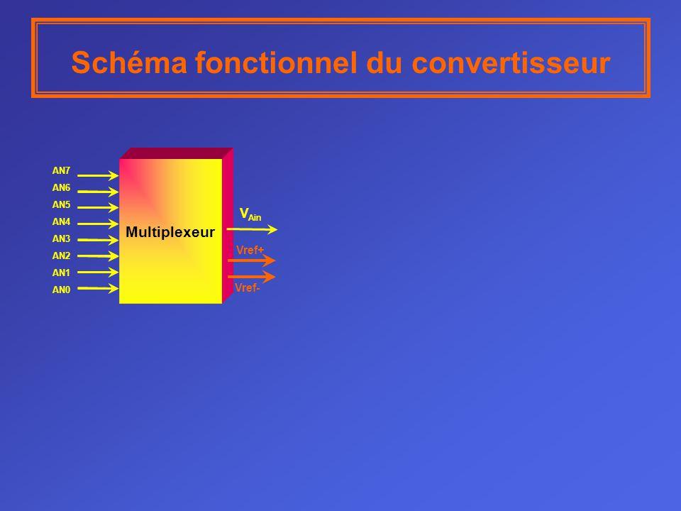 AN7 AN6 AN5 AN4 AN3 AN2 AN1 AN0 Multiplexeur V Ain Schéma fonctionnel du convertisseur Vref+ Vref-