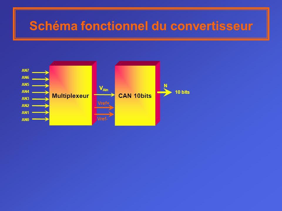 Principe de la conversion analogique numérique par approximations succéssives D0D1D2D3 Décalage Chargement RAZ 1000010000 Entrées parallèles du registre à décalage CNA D3 D2 D1 D0 S3 S2 S1 S0 R0 R1 R2 R3 H3 H2 H1 H0 Le quantum du CNA est de 1v 0001000010 Q3 = 1 Q2 =0 Q1 = 1 Q0 =1 VCNA = 11v Ex = 11,9v S = « 1 »