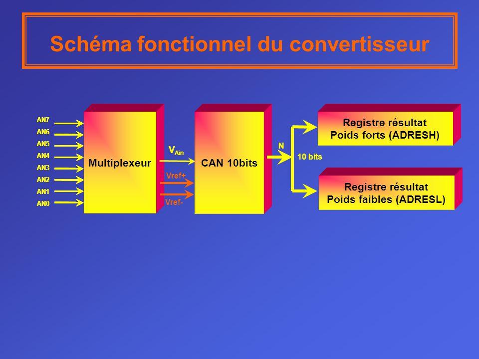 Schéma fonctionnel du convertisseur Multiplexeur CAN 10bits Registre résultat Poids forts (ADRESH) Registre résultat Poids faibles (ADRESL) CAN 10bits V Ain AN7 AN6 AN5 AN4 AN3 AN2 AN1 AN0 AN7 AN6 AN5 AN4 AN3 AN2 AN1 AN0 N CAN 10bits 10 bits Vref+ Vref-