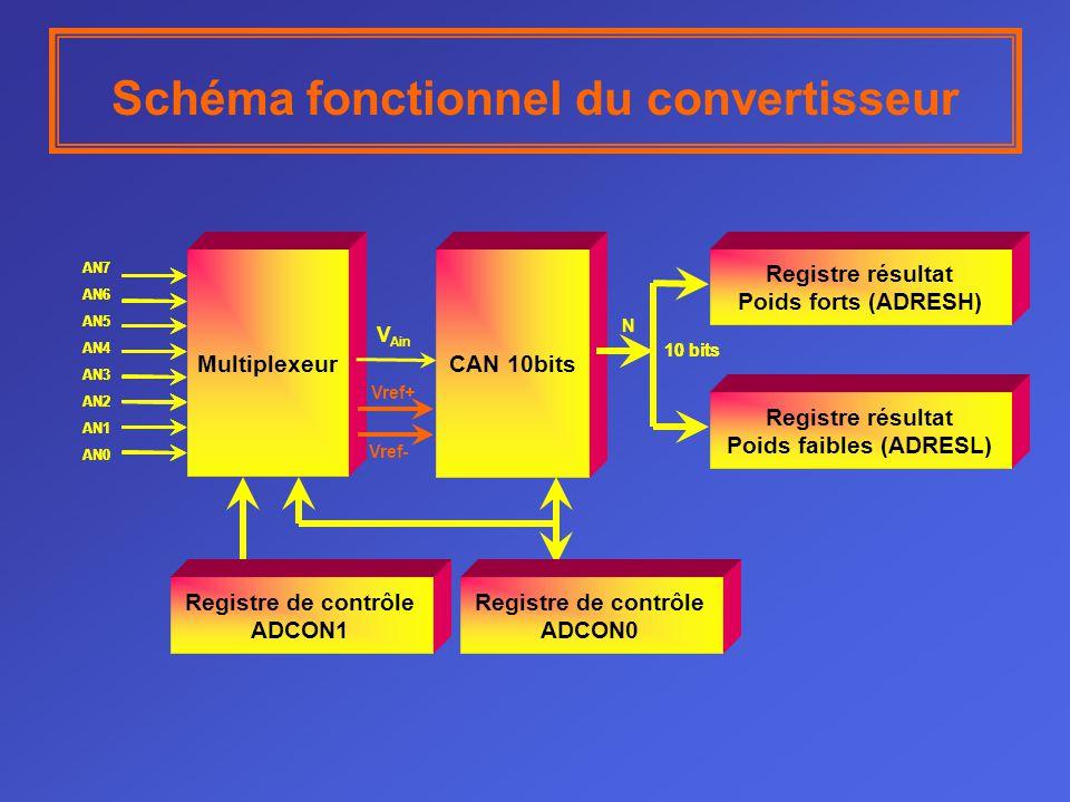 Schéma fonctionnel du convertisseur Multiplexeur CAN 10bits Registre résultat Poids forts (ADRESH) Registre résultat Poids faibles (ADRESL) AN7 AN6 AN5 AN4 AN3 AN2 AN1 AN0 10 bits AN7 AN6 AN5 AN4 AN3 AN2 AN1 AN0 CAN 10bits 10 bits V Ain Vref+ Vref- N Registre de contrôle ADCON0 Registre de contrôle ADCON1