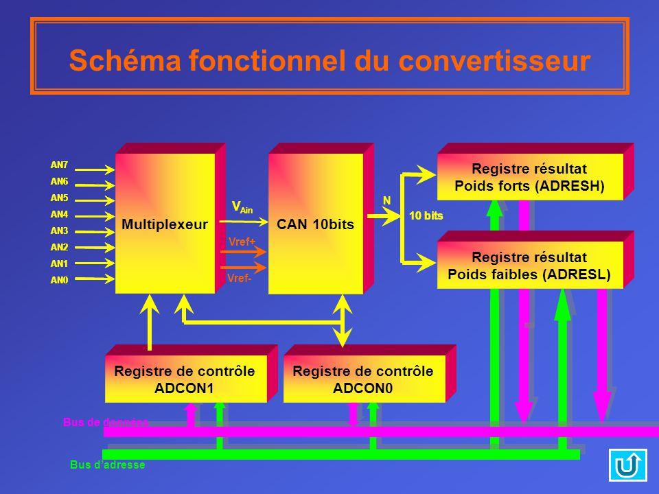 Bus de données Registre de contrôle ADCON0 Multiplexeur CAN 10bits Registre résultat Poids forts (ADRESH) Registre résultat Poids faibles (ADRESL) Registre de contrôle ADCON1 AN7 AN6 AN5 AN4 AN3 AN2 AN1 AN0 10 bits AN7 AN6 AN5 AN4 AN3 AN2 AN1 AN0 CAN 10bits 10 bits V Ain Vref+ Vref- N Schéma fonctionnel du convertisseur Bus dadresse Bus de données