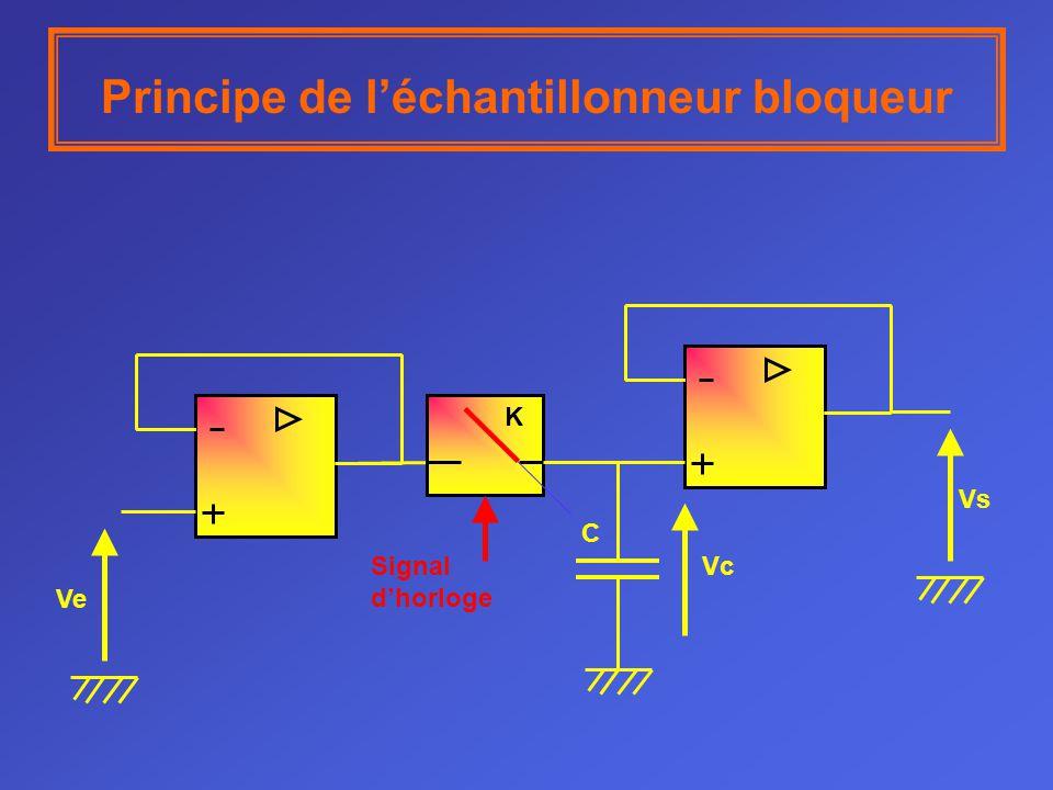 Principe de léchantillonneur bloqueur Ve Signal dhorloge Vc=Vs t t t V1 V2 V3 V4 V5 V1 V2 V3 V4 V5 K ouvert K fermé T b temps de blocage Ta temps déchantillonnage T b T a