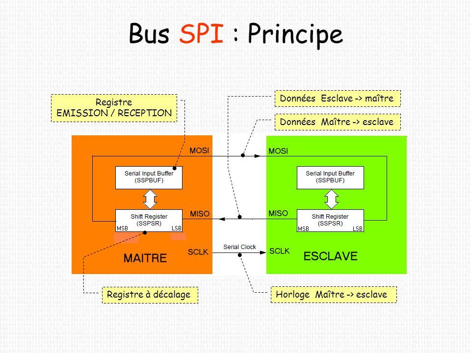 L interface SPI spécifie 4 signaux : SCLK ( clock ) –horloge MOSI ( master output, slave input ) –sortie donnée maître, entrée donnée esclave MISO ( master input, slave output ) –entrée donnée maître, sortie donnée esclave SS ( slave select ) –sélection esclave Bus SPI : les signaux