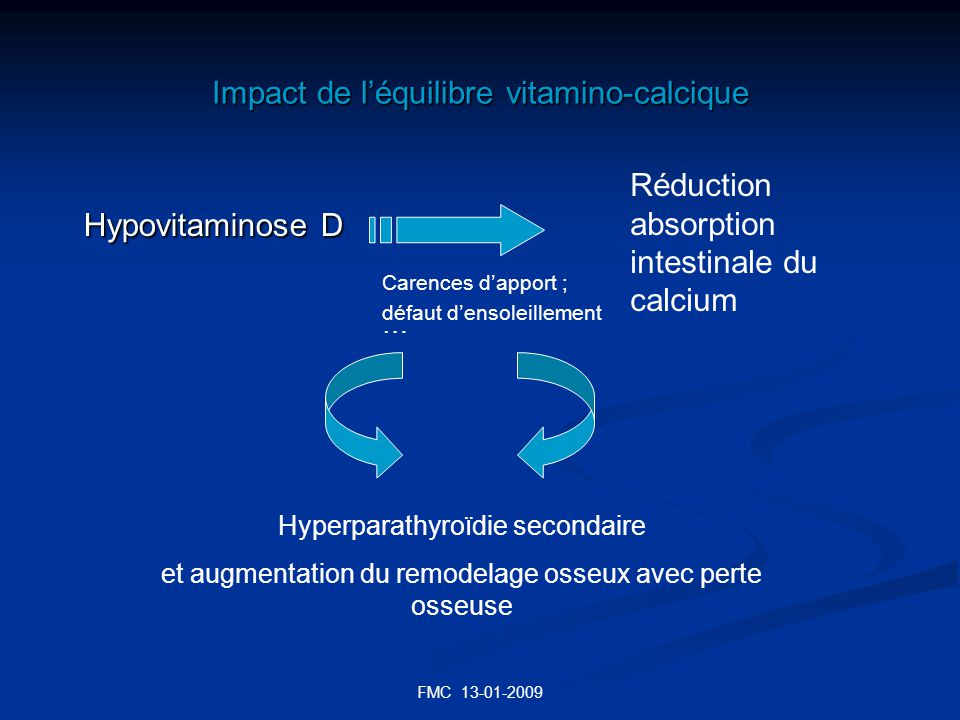 FMC 13-01-2009 Impact de léquilibre vitamino-calcique Hypovitaminose D Réduction absorption intestinale du calcium Hyperparathyroïdie secondaire et au
