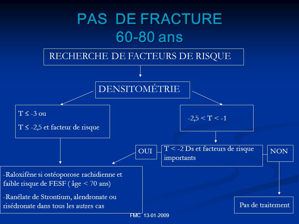 FMC 13-01-2009 PAS DE FRACTURE 60-80 ans RECHERCHE DE FACTEURS DE RISQUE DENSITOMÉTRIE T -3 ou T -2,5 et facteur de risque -2,5 < T < -1 -Raloxifène s