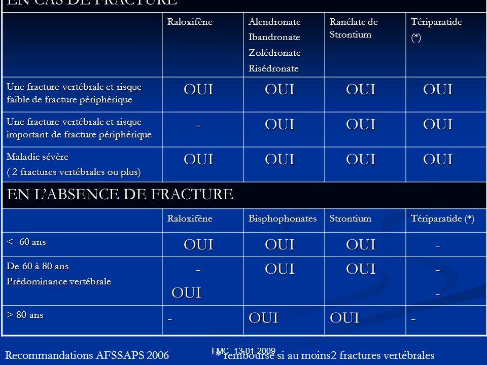 FMC 13-01-2009 EN CAS DE FRACTURE RaloxifèneAlendronateIbandronateZolédronateRisédronate Ranélate de Strontium Tériparatide(*) Une fracture vertébrale