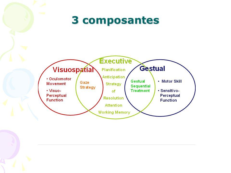 3 composantes