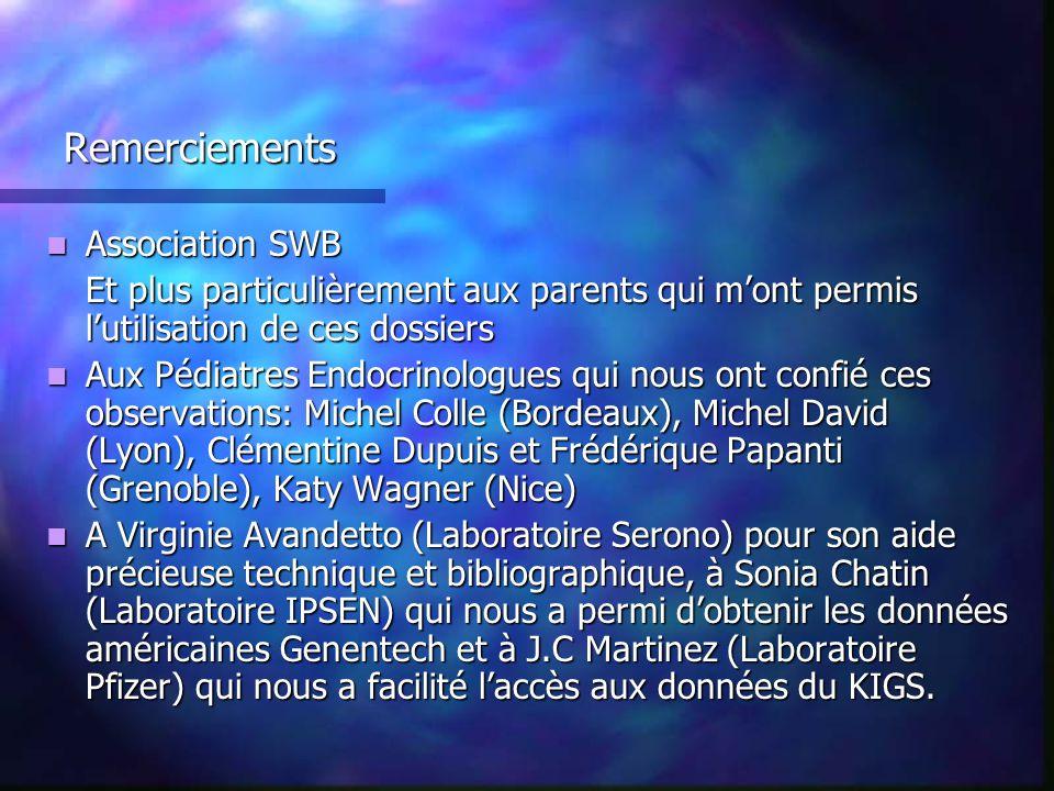 Remerciements Association SWB Association SWB Et plus particulièrement aux parents qui mont permis lutilisation de ces dossiers Aux Pédiatres Endocrin