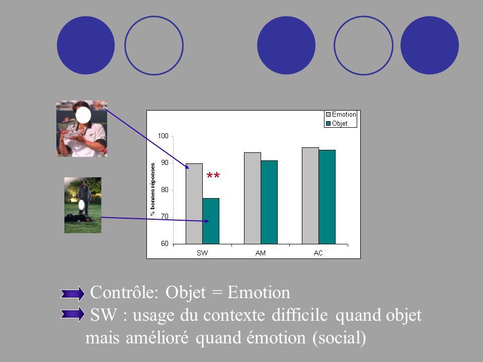 Contrôle: Objet = Emotion SW : usage du contexte difficile quand objet mais amélioré quand émotion (social) **