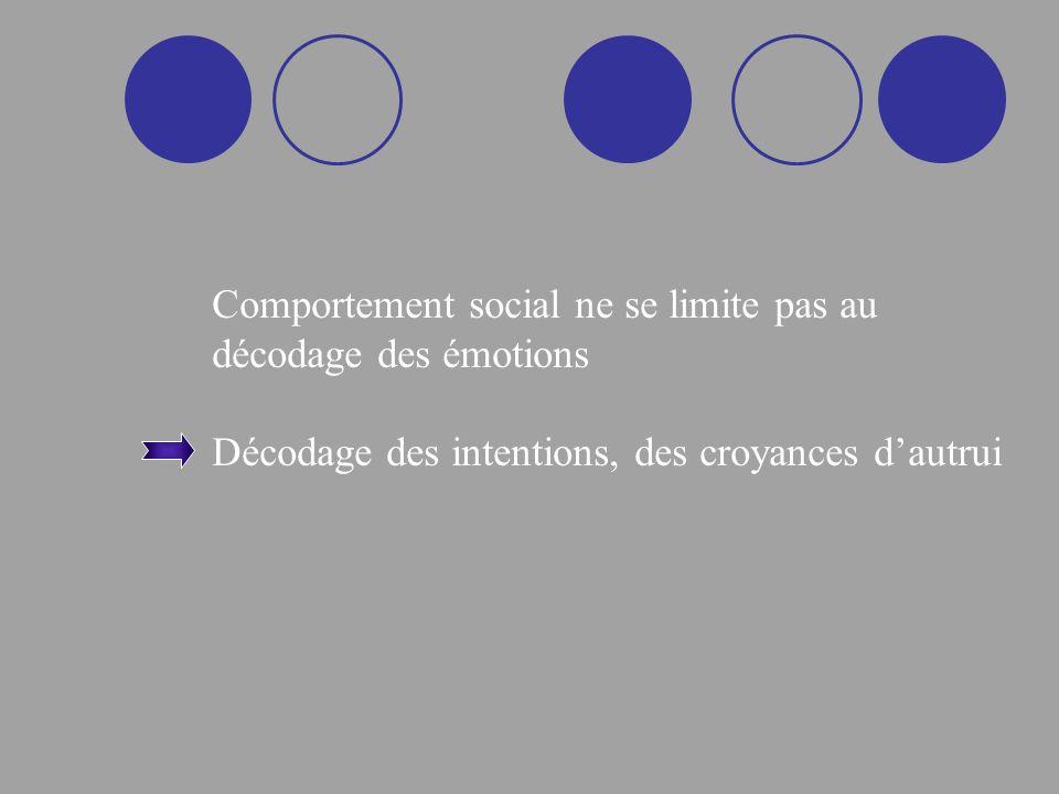 Comportement social ne se limite pas au décodage des émotions Décodage des intentions, des croyances dautrui