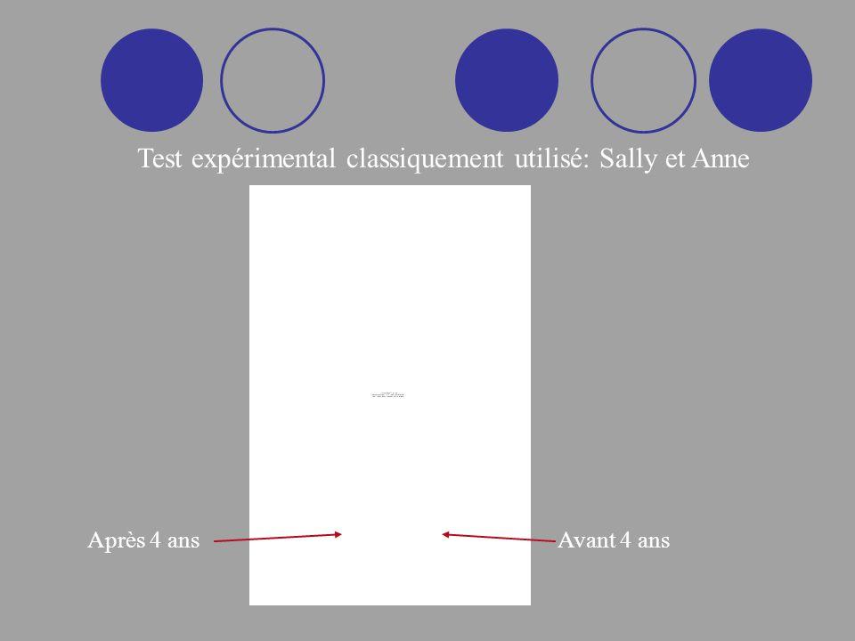 Test expérimental classiquement utilisé: Sally et Anne Après 4 ansAvant 4 ans