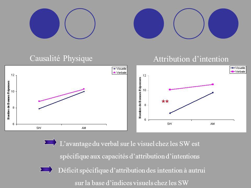 Déficit spécifique dattribution des intention à autrui sur la base dindices visuels chez les SW Causalité Physique Attribution dintention Lavantage du verbal sur le visuel chez les SW est spécifique aux capacités dattribution dintentions **