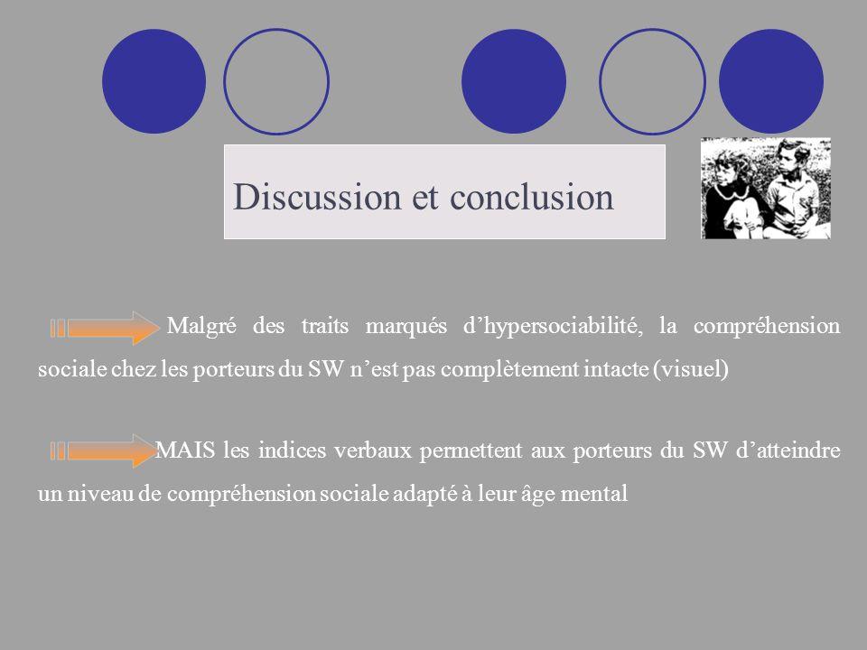 Discussion et conclusion Malgré des traits marqués dhypersociabilité, la compréhension sociale chez les porteurs du SW nest pas complètement intacte (visuel) MAIS les indices verbaux permettent aux porteurs du SW datteindre un niveau de compréhension sociale adapté à leur âge mental