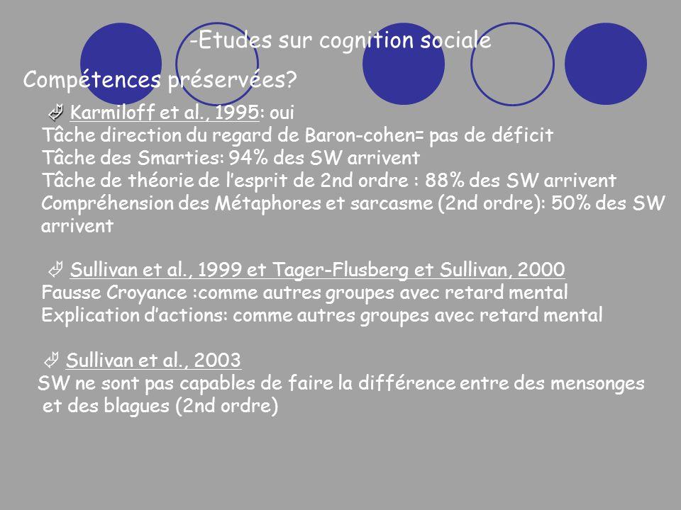 -Etudes sur cognition sociale Sullivan et al., 2003 SW ne sont pas capables de faire la différence entre des mensonges et des blagues (2nd ordre) Sullivan et al., 1999 et Tager-Flusberg et Sullivan, 2000 Fausse Croyance :comme autres groupes avec retard mental Explication dactions: comme autres groupes avec retard mental Karmiloff et al., 1995: oui Tâche direction du regard de Baron-cohen= pas de déficit Tâche des Smarties: 94% des SW arrivent Tâche de théorie de lesprit de 2nd ordre : 88% des SW arrivent Compréhension des Métaphores et sarcasme (2nd ordre): 50% des SW arrivent Compétences préservées